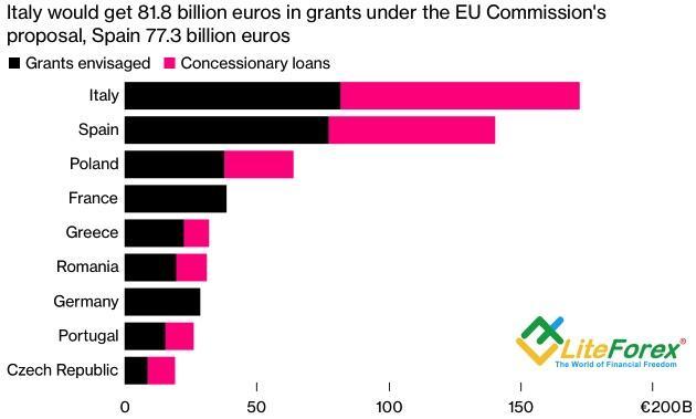 Гранты и кредиты ЕС