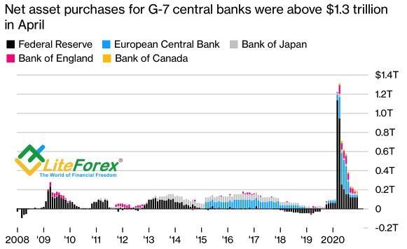 Динамика покупок активов центробанками