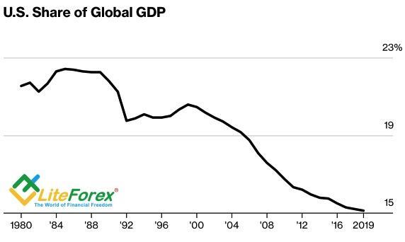Динамика доли экономики США в глобальном ВВП