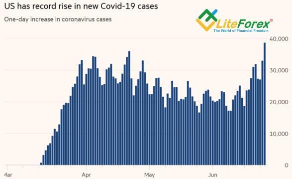 Динамика числа инфицированных COVID-19 в США