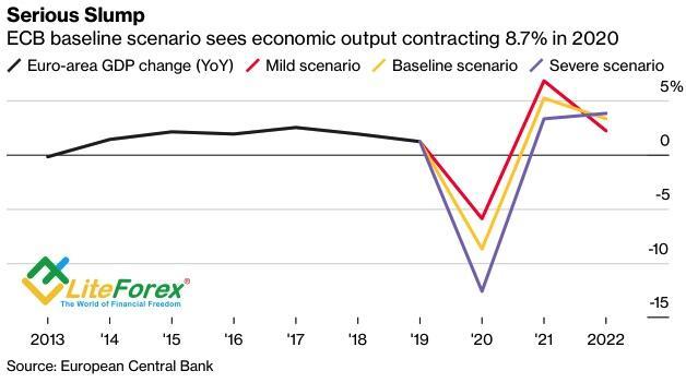 Прогнозы ЕЦБ по ВВП еврозоны