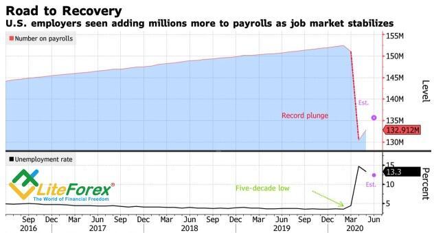 Динамика показателей рынка труда США