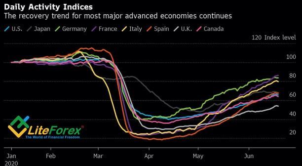 Динамика восстановления экономик