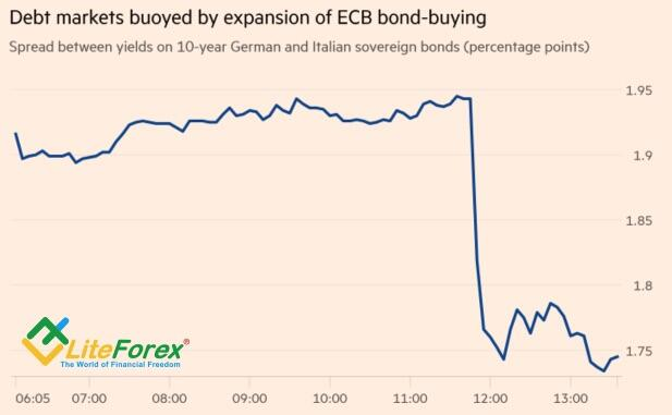 Динамика спреда доходности облигаций Италии и Германии