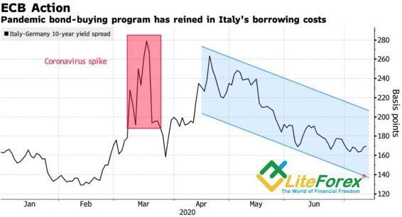 Динамика дифференциала доходности облигаций Италии и Германии