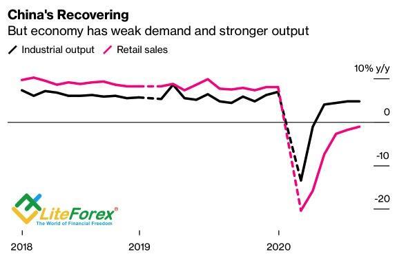 Динамика китайских промышленного производства и розничных продаж