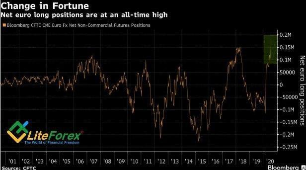 Динамика нетто-позиций управляющих активами по евро