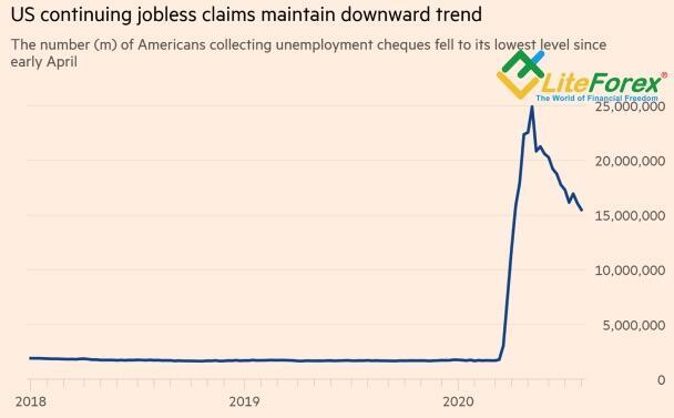 Динамика безработицы в США