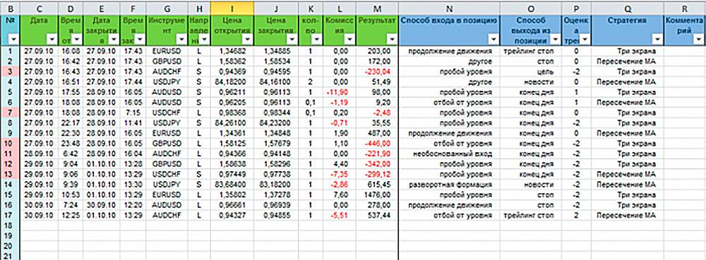 пример Дневника трейдера в Excel