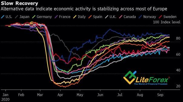 Динамика восстановления основных мировых экономик