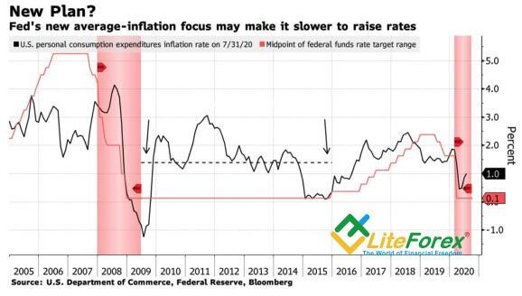 Динамика инфляционных ожиданий и ставки ФРС