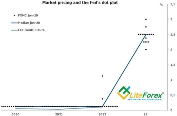 Предыдущие прогнозы FOMC по ставке