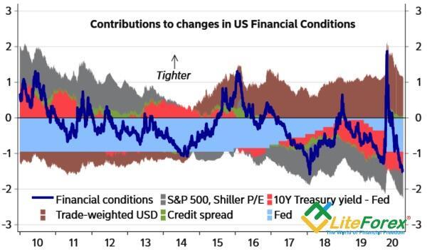 Динамика и структура финансовых условий в США