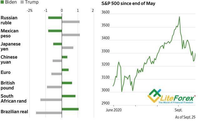 Потенциальная реакция валют на результаты выборов и динамика S&P 500