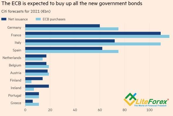 Объемы эмиссии облигаций и покупок ЕЦБ