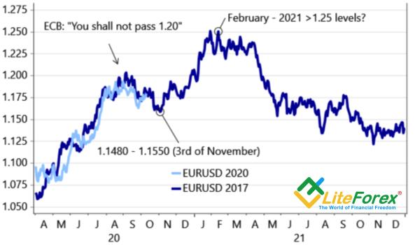 Динамика EURUSD в 2017 и в 2020