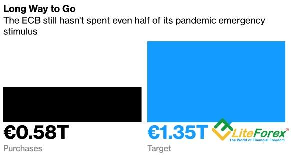 Использование монетарного стимула ЕЦБ