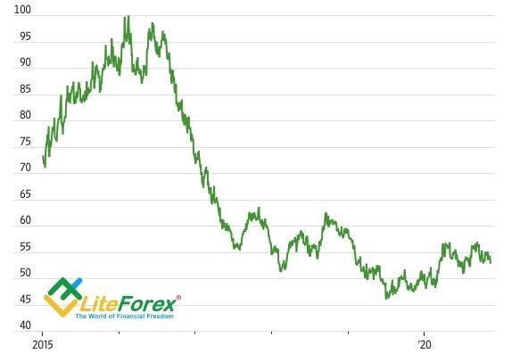 Динамика доли хеджирования валютных рисков при покупке трежерис иностранными инвесторами