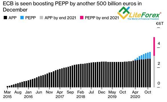 Динамика покупок активов ЕЦБ