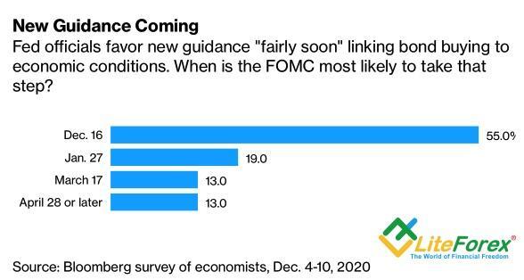 Ставка Фрс На Сегодня 2020 Года в€ѓ ставка ФРС в€'