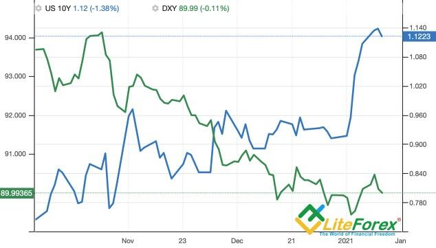 Динамика индекса USD и доходности 10-летних облигаций США