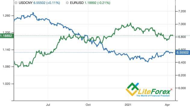 Динамика юаня и евро