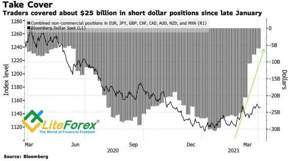 Динамика спекулятивных позиций по доллару США против основных мировых валют