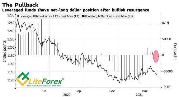 Dynamics of speculative greenback positions