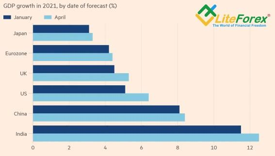 Прогнозы МВФ