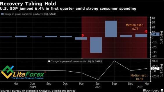 Динамика потребительских расходов и ВВП США