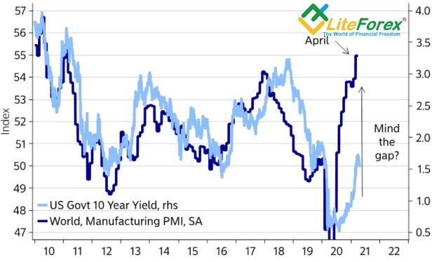 Dynamics of US bond yields and global PMI