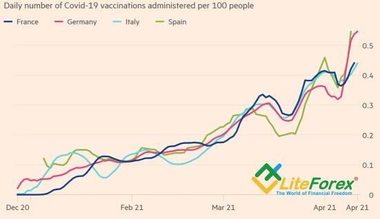 Динамика ежедневной вакцинации в Европе