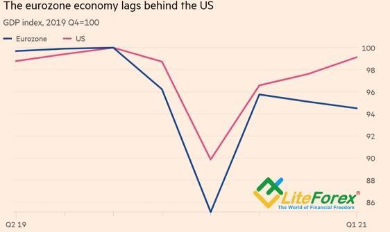 Динамика ВВП еврозоны и США