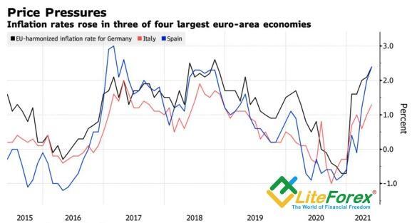 Динамика инфляции в Германии, Италии и Франции