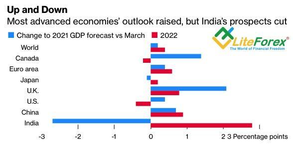 Изменение прогнозов ОЭСР