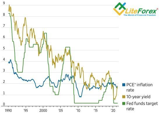 Динамика инфляции и ставок по федеральным фондам и по облигациям