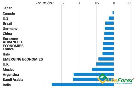Отклонение от потенциального размера ВВП в 2022
