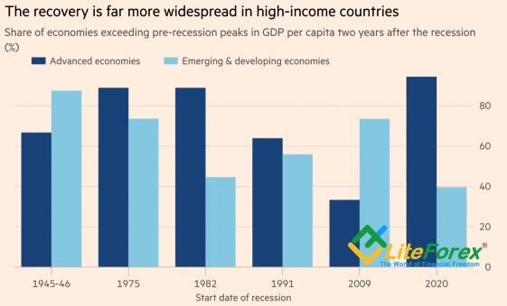 Восстановление мировой экономики