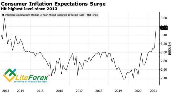 Динамика инфляционных ожиданий в США