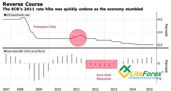 Динамика ставки ЕЦБ и ВВП еврозоны
