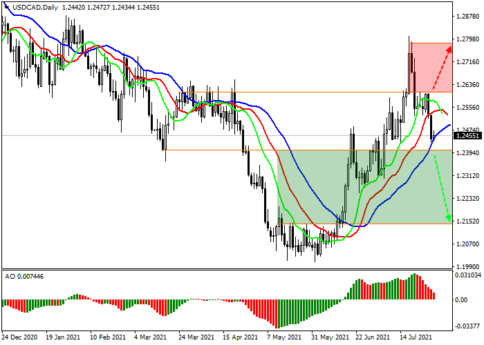 usdcad_daily