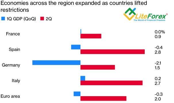 Динамика европейских ВВП