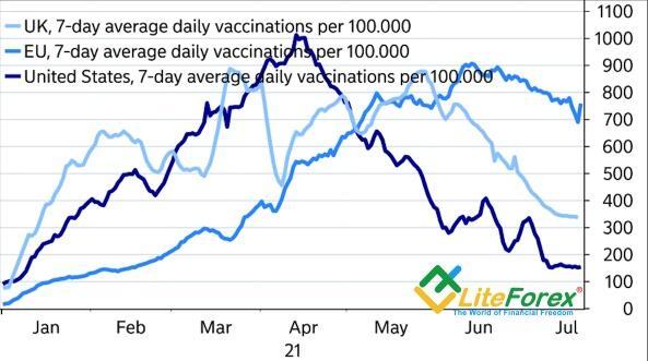 Динамика вакцинации в США, ЕС и Британии