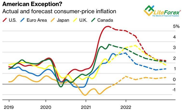 Динамика инфляции в развитых странах мира