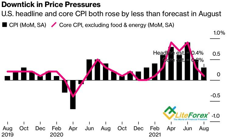 Динамика потребительских цен в США