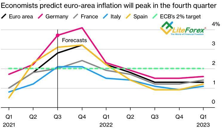 Прогнозы по европейской инфляции