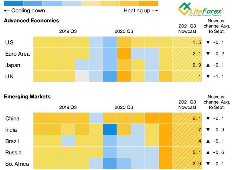 Динамика и прогнозы по ВВП