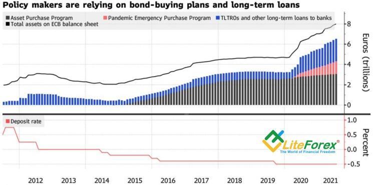 Динамика программ количественного смягчения ЕЦБ