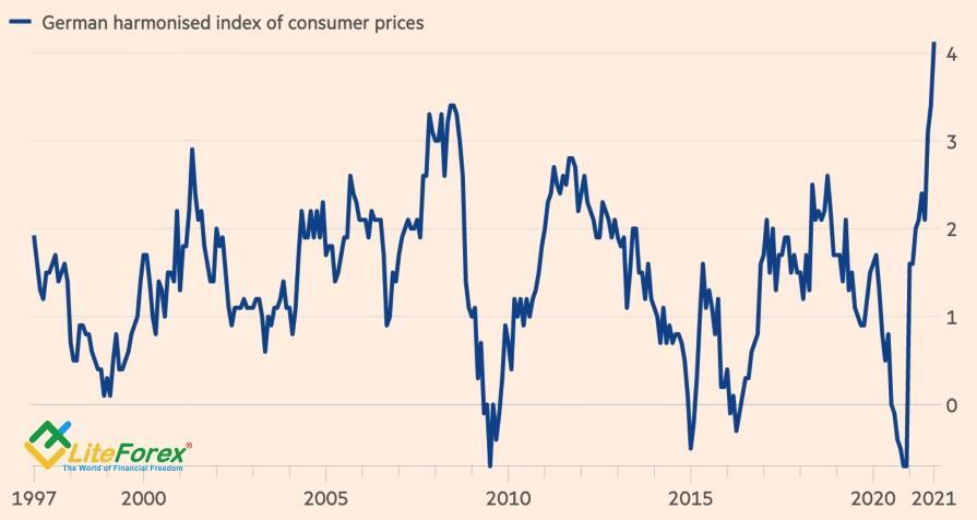 Динамика немецкой инфляции